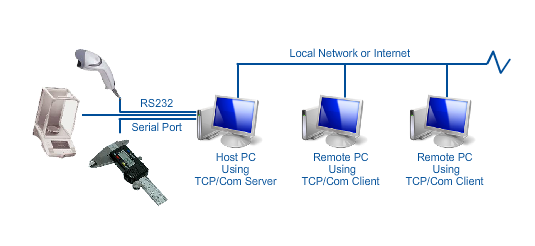 Serial to Ethernet Converter Software TCP/Com | TALtech
