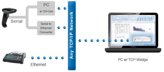 TCPWedge Keyboard Wedge Software   TCPWedge Best Keyboard